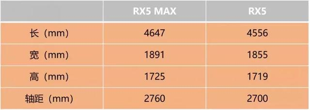 荣威RX5 MAX上市10.68万起售,预算20万里就选它了