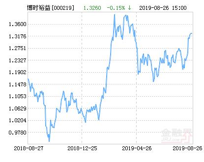博时裕益混合基金最新净值涨幅达1.58%