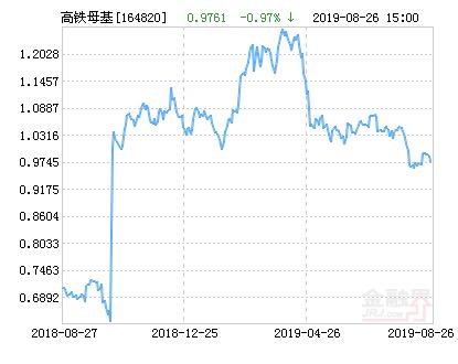 工银中证高铁产业指数分级净值上涨2.10% 请保持关注