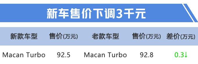 """保时捷Macan性能版换""""小排量"""",只降3000元,为什么都说更值了?"""