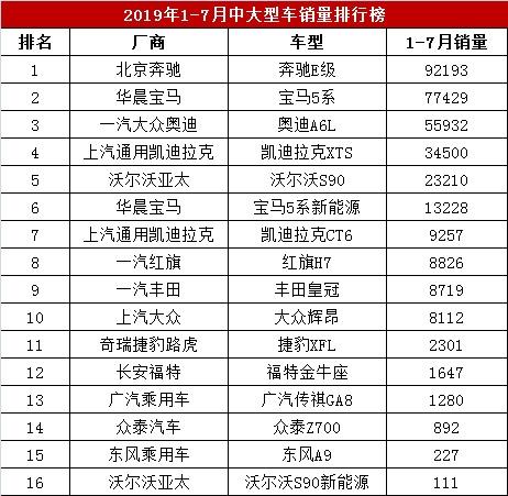 今年前7月中大型车销量排行榜,奔驰E级92193辆,红旗H7销8826辆