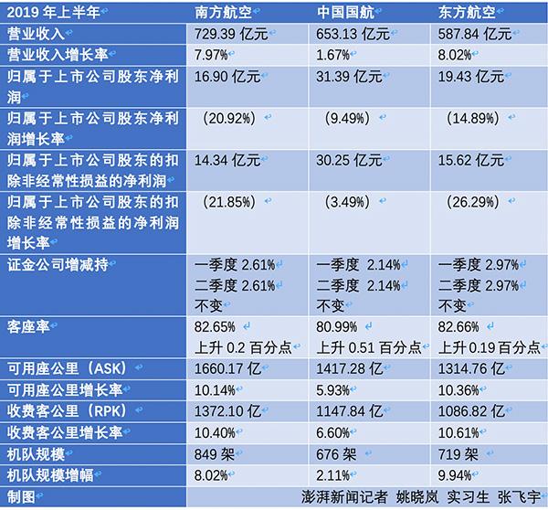 【推荐】下载软件赚钱兼_三大航央企上半年赚68亿:净利集体下滑 证金持股不变