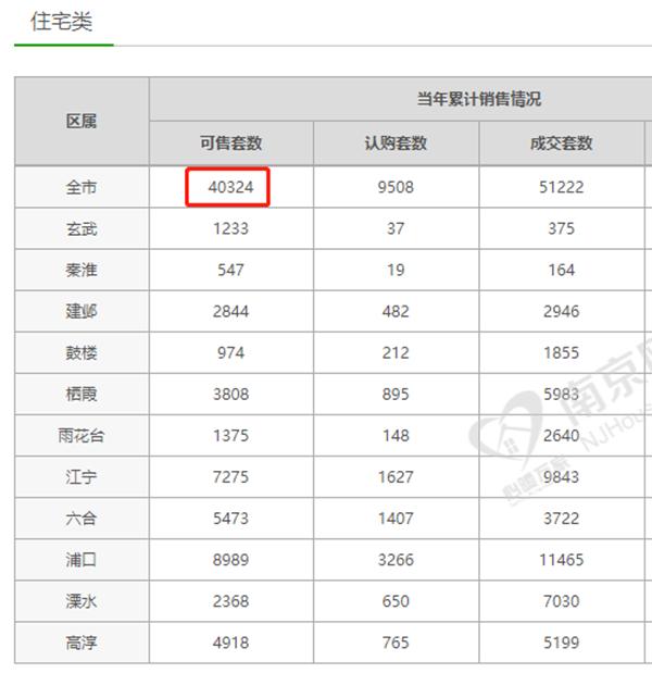"""南京新房库存重回""""4""""字头高位 市场购买力明显冷热不均"""