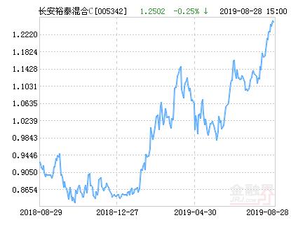 长安裕泰混合C基金最新净值涨幅达2.45%