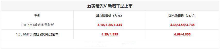 绝对赚钱小能手 五菱宏光V劲取版售4.18万起