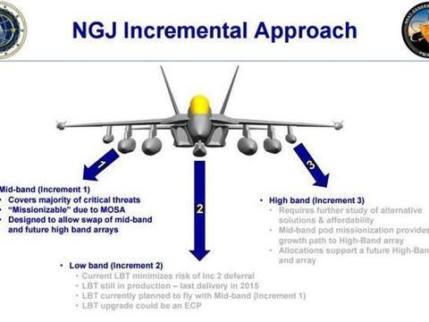 美军战机再获新电子吊舱,这将有利于美军加强电子战能力?