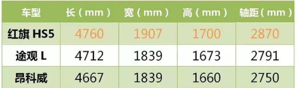 二师兄玩车 | 情怀VS信仰,红旗HS5与途观L之间有多大的差距?