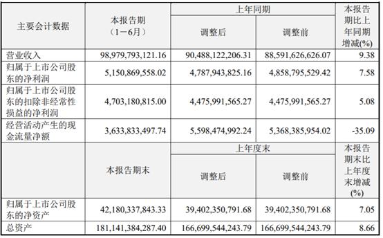 海尔智家上半年净利润51.51亿元,发达国家市场表现疲软