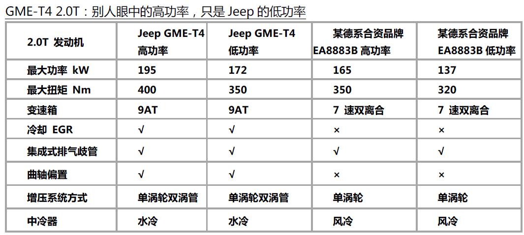广汽菲克5月革命,换一种眼光看Jeep