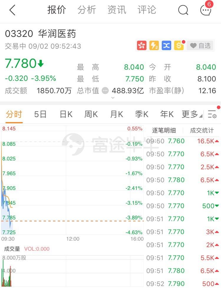 东阿阿胶拖累业绩,华润医药跌近4%