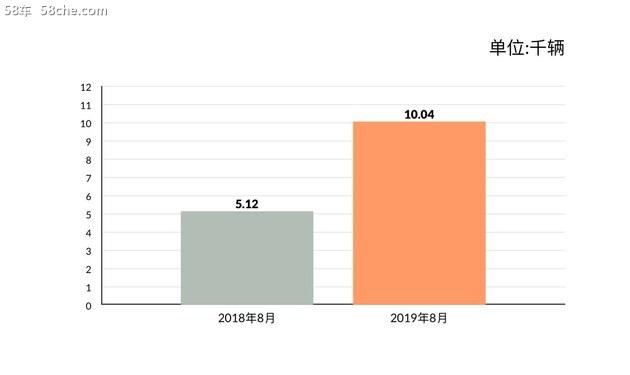 一汽奔腾8月销量破万 逆势同比大增96%