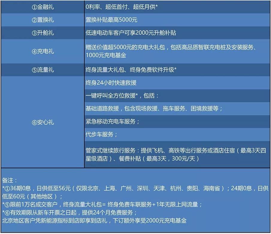 补贴后13.78万元起 东风启辰D60EV上市