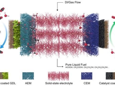 反应器将温室气体转化为纯净液体燃料
