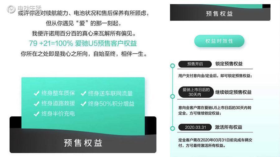 成都车展:爱驰U5预售19.79万起 续航503km
