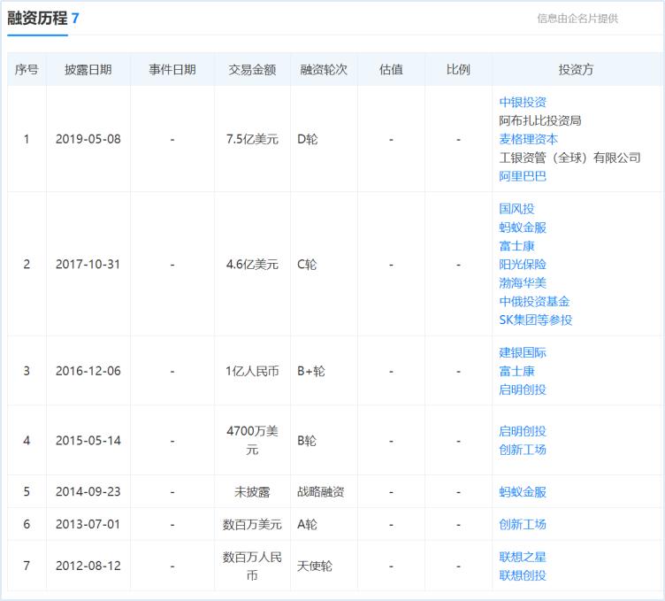 传旷视计划采用同股不同权方式上市 官方:不予置评