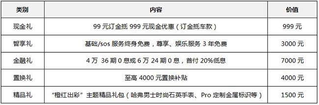 """限时五重礼,哈弗H4 Pro成都车展""""橙""""意开启预售"""