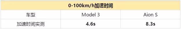 花40多万买Model 3,还不如用20万买这台本土电动车更有价值