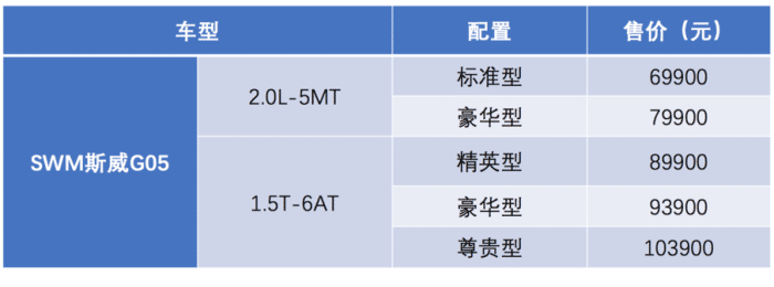郑谊看车展(5)中型SUV仅售6.99万起,斯威G05性价比无敌?