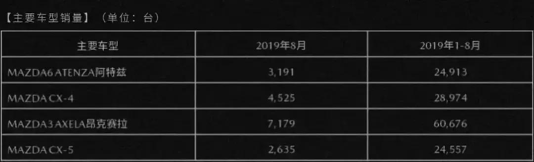 8月销量抢先看!红旗、本田增长趋势雷打不动?