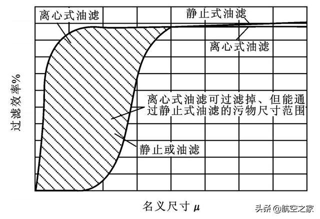硬核航空 航空发动机滑油系统离心式油滤简介 陈光谈航发259