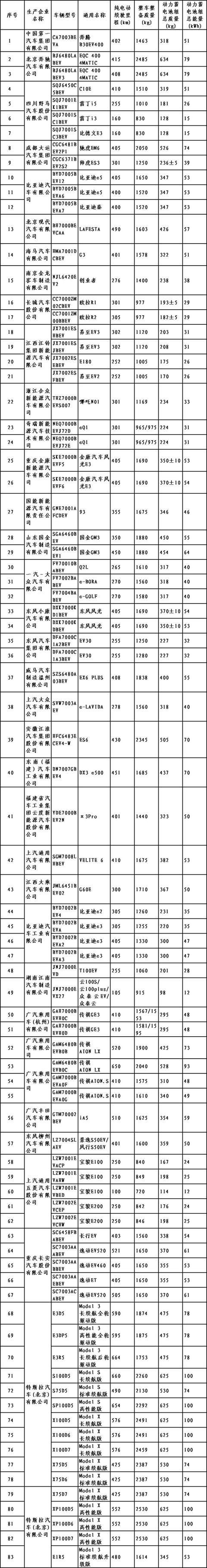 车闻快报:第26批免购置税车型名单公布 神龙汽车复兴计划披露