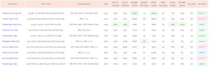 52403分!麒麟990 5G AI跑分登顶AI Benchmark排行榜单