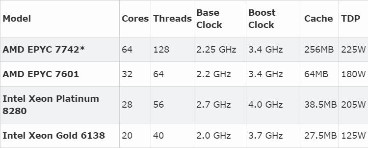 AMD EPYC 7742测试成绩流出:核多缓存大威力强
