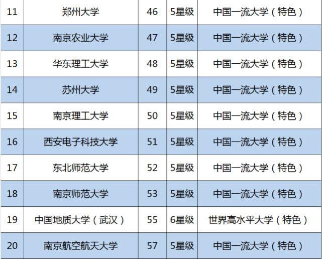 校友会:2019中国非985工程大学排行公布,第一名实至名归