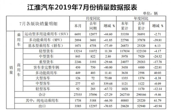 3.0时代产品嘉悦A5亮相,江淮汽车要打新一轮翻身仗?丨车壹条