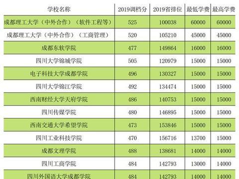 四川高考:民办学校收费到底有多贵?川内二本高校学费大PK