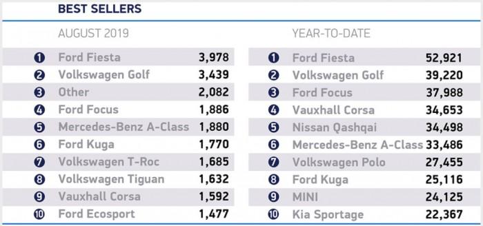 特斯拉Model 3打破EV纪录成英国最畅销车型之一