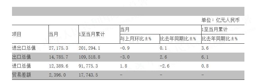 海关总署:中国8月份进出口总值同比增长2.1%