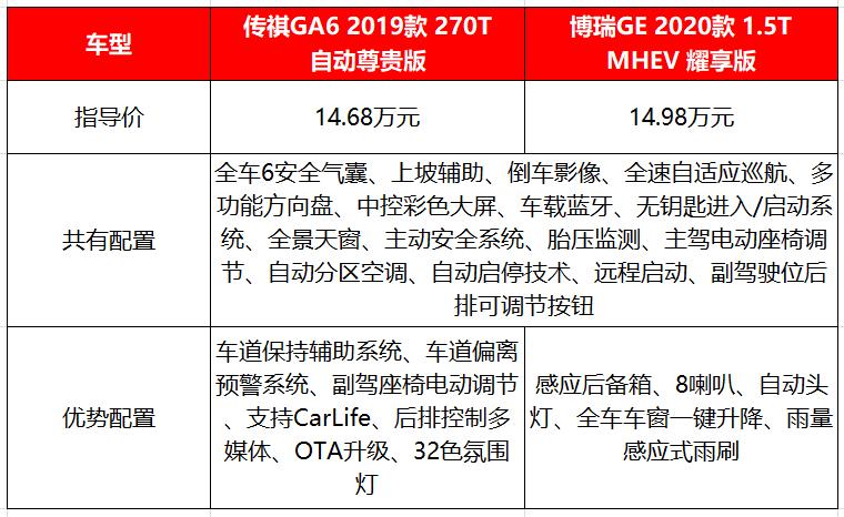 """中国B级车中的2台""""人气王"""",实力一点不输同级合资车!"""