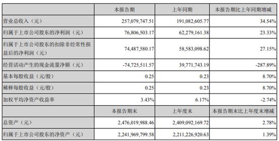 坏账准备1635万元,景嘉微上半年净利润7681万元