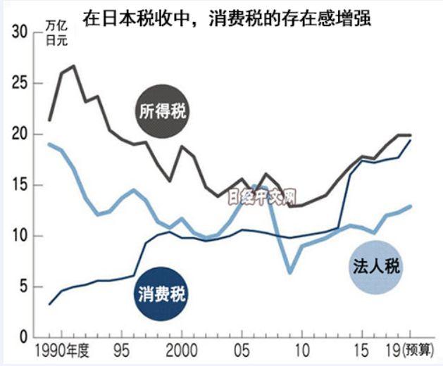 图片滥觞:日本经济消息报导截图