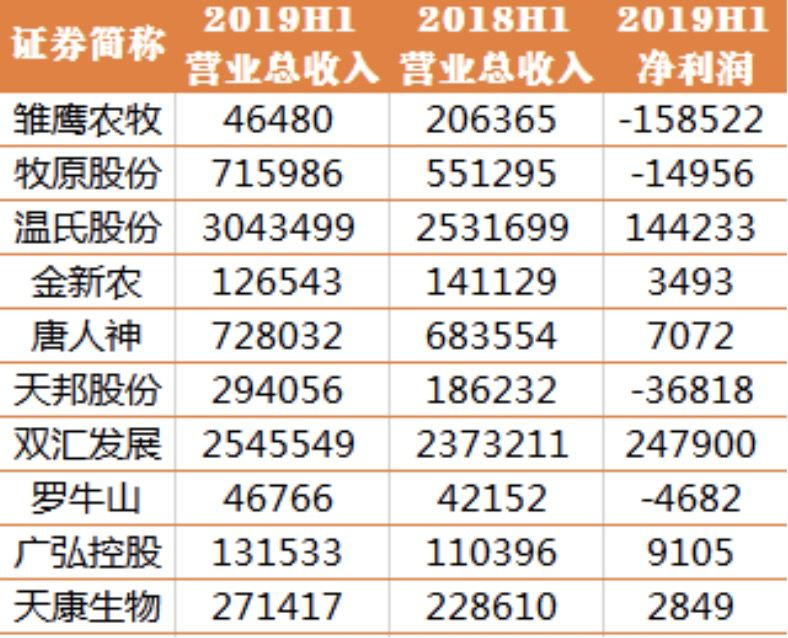 部分上市公司2019半年报(单位:万元,制图:每日经济新闻)