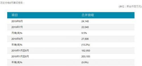 半导体显示丨友达光电今年8月营收达55亿元 同比下降13.2%