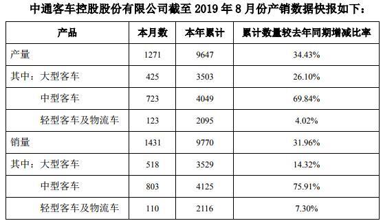 大客暴增110% 中客大涨150% 中通客车8月销量继续上扬