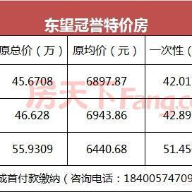 本周3套特价房 限时95折 泾河新城不限购商住公寓6字头