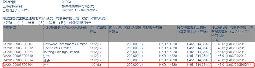 【增减持】 欢喜传媒(01003.HK)获主席董平及一致行动人增持20万股