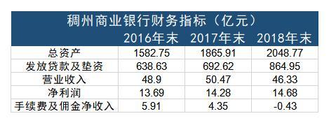 浙江稠州商业银行营业收入下滑 手续费及佣金净收入三年内首次为负