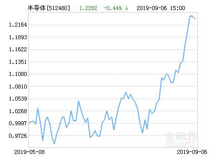 国联安中证全指半导体ETF净值上涨5.59% 请保持关注