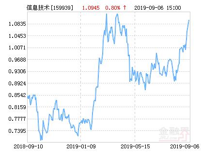 广发中证全指信息技术交易ETF净值上涨4.01% 请保持关注