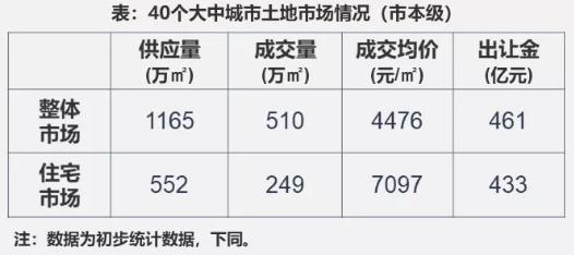 上周青岛土地成交107万平,40城土地供应总量环比增115%