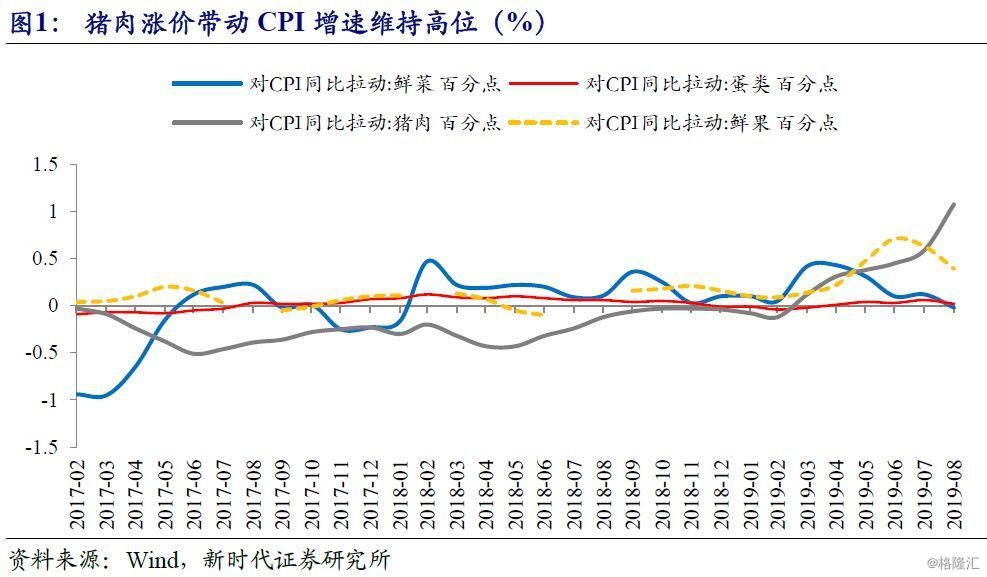 潘向东:猪肉价格推动CPI增速突破基数限制