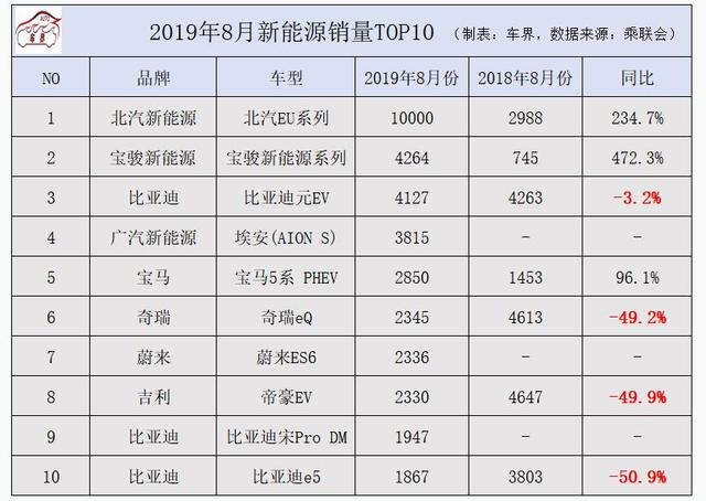 8月新能源销量TOP10:蔚来ES6月销2336进前十,北汽EU继续夺冠