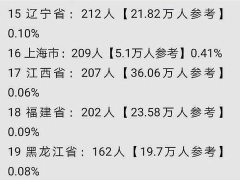 清华、北大更喜欢哪里的学生?录取人数最高的省份和高中是哪里?