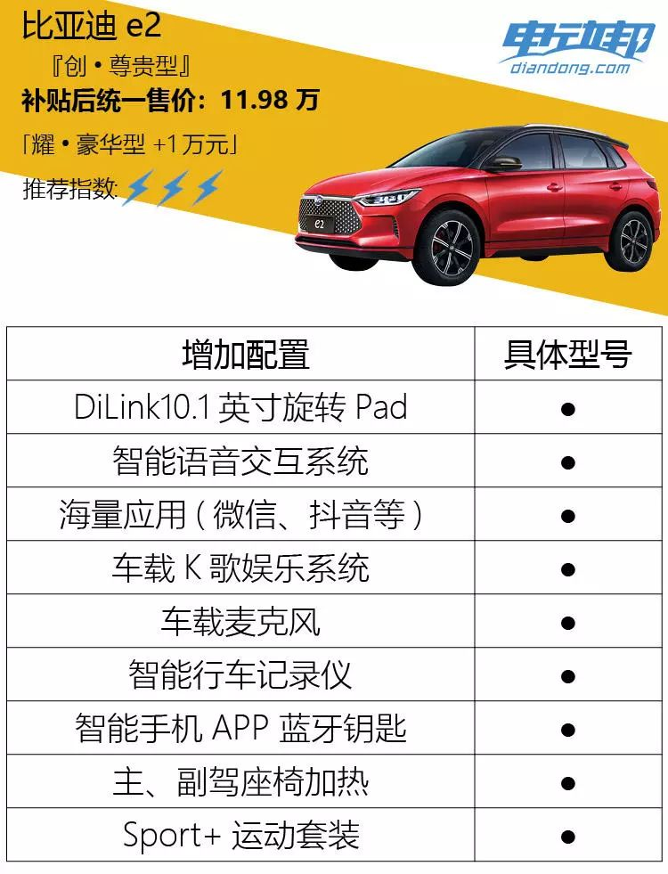 比亚迪e2购车分析:9.98万元的智·舒适型最值得推荐