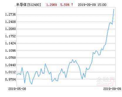 国联安中证全指半导体ETF净值下跌1.88% 请保持关注