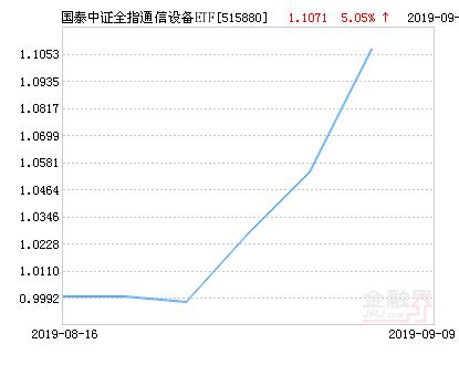 国泰中证全指通信设备ETF净值下跌1.85% 请保持关注
